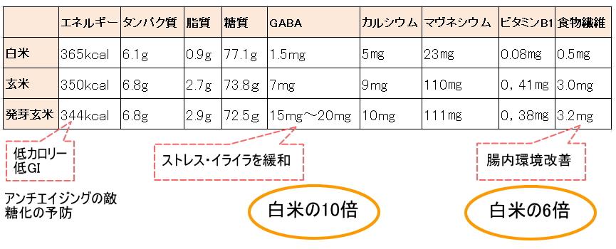 発芽玄米 栄養価